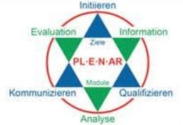Komponenten der integralen Planung