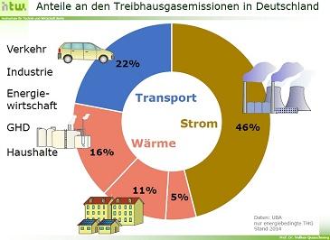 Energiesystem 100% erneuerbar – Anforderungen an den Gebäudesektor