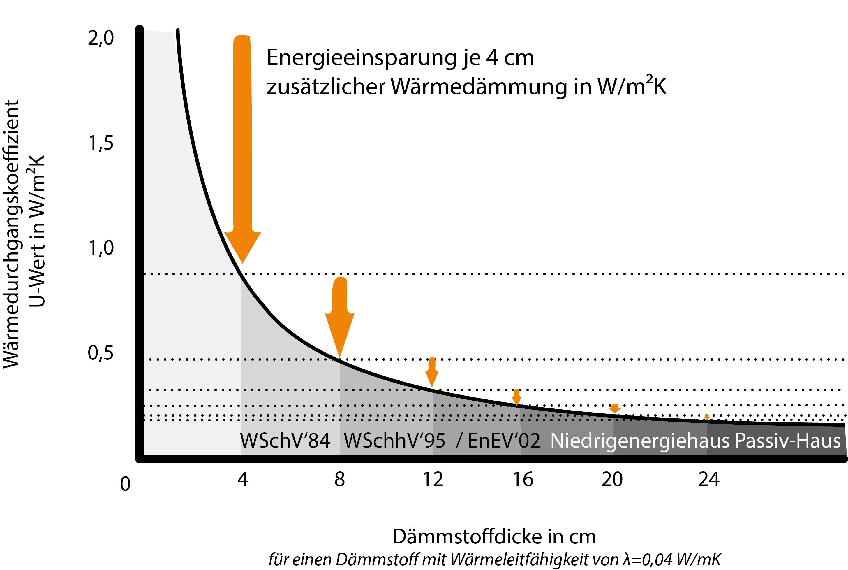 Ermittlung optimaler Dämmdicken - Ein Forschungsvorhaben der Beuth HS und eZeit