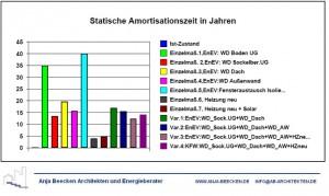 Beecken-Amortisation-Sanierung