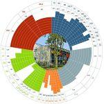Nachhaltiges Planen & Bauen - Projektvorstellung aus der Sicht des DGNB Auditors  – AkE-Online