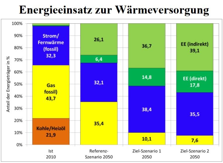 Neue Energie für Berlin