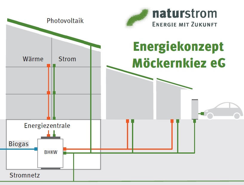 """Energiekonzept rettet """"Möckernkiez"""""""