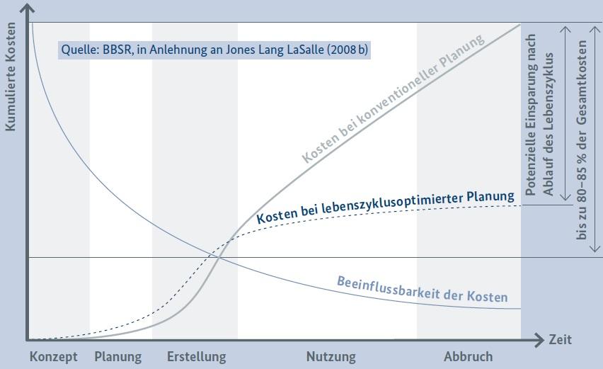 Wirtschaftlichkeitsberechnung und Lebenszykluskostenanalyse