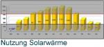 Nutzung Solarwärme