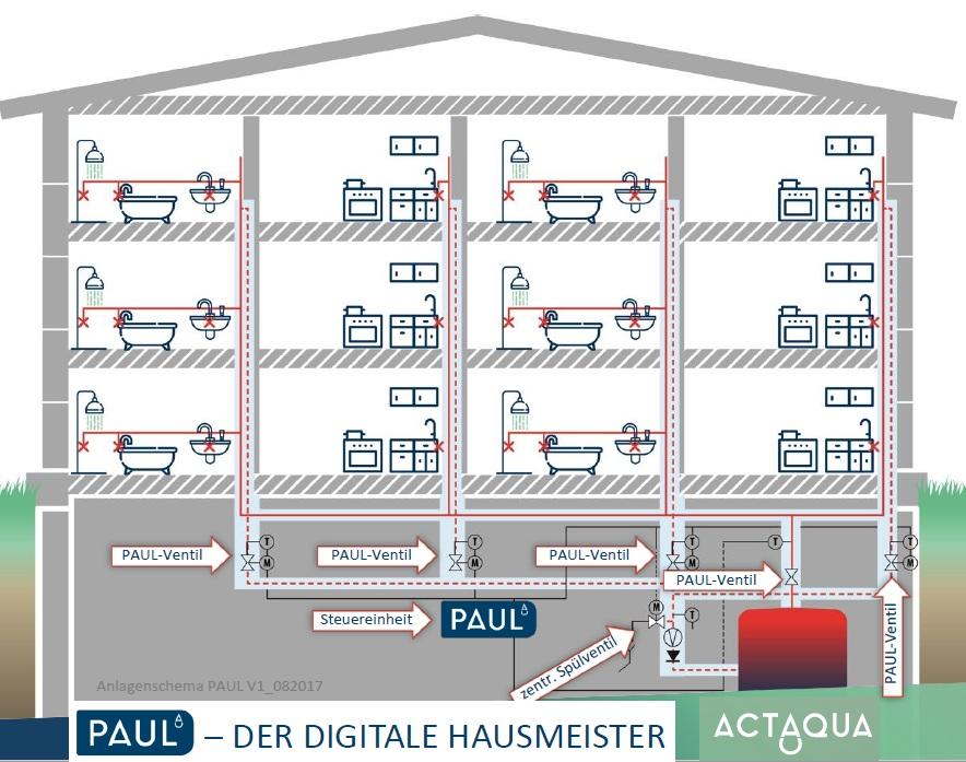 Optimierung in der Haustechnik- Heizung und Trinkwasser