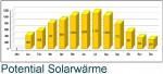 Potenzial Solarwärme