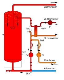 Legionellen Prophylaxe und Desinfektion in Trinkwassersystemen – AkE-Online