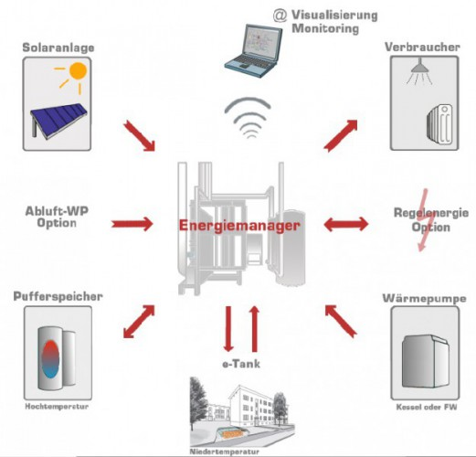 Intelligentes Wärmemanagement-Auswertung